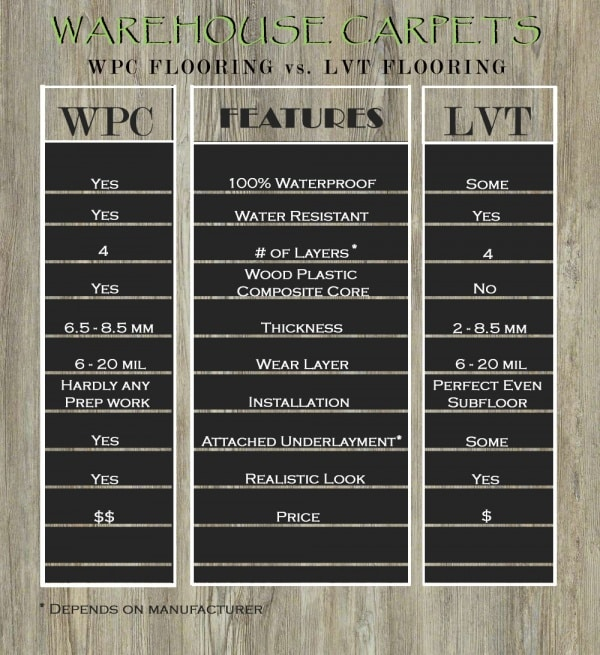 wood plastic composite vs luxury vinyl tile WPC VS LVT COMPARISON TABLE 3